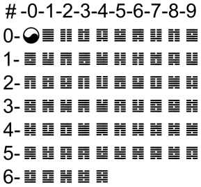 648px-I_Ching_hexagrams_00-77.svg